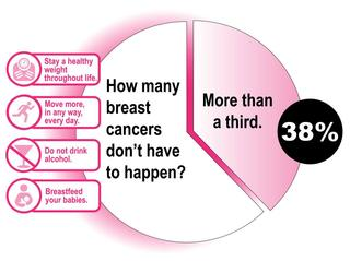 AICR Breast Cancer infographic.jpg