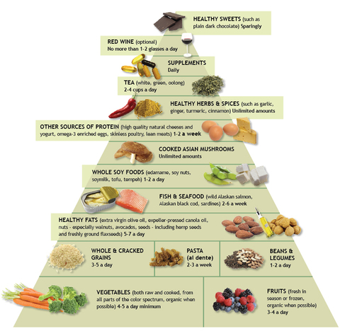anti-inflammatory-food-pyramid.jpg