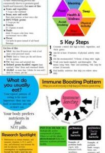 Nutrition and Immunity - Cancer Patients - Handout for Oncology Dietitians
