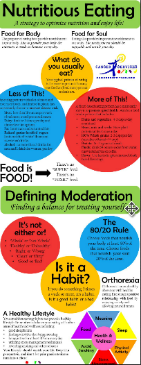 Nutritious Eating & Moderation